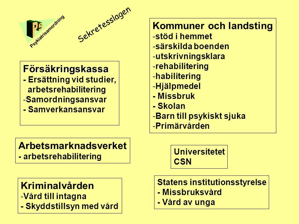 Kommuner och landsting -stöd i hemmet -särskilda boenden -utskrivningsklara -rehabilitering -habilitering -Hjälpmedel - Missbruk - Skolan -Barn till p