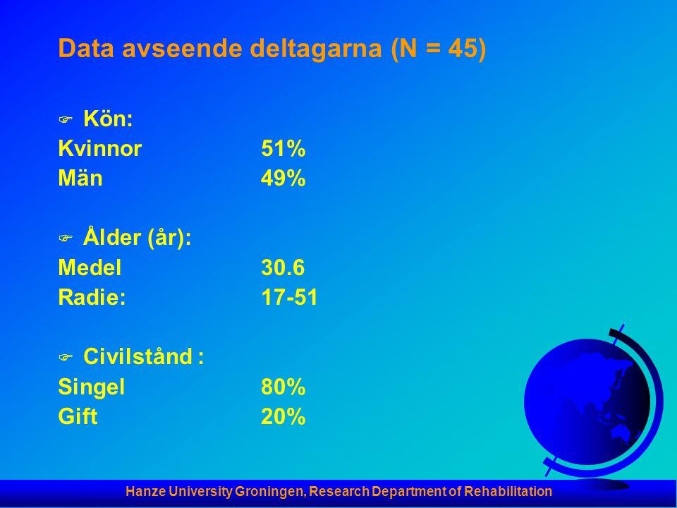 Hanze University Groningen, Research Department of Rehabilitation Data avseende deltagarna (N = 45) F Kön: Kvinnor51% Män 49% F Ålder (år): Medel30.6 Radie:17-51 F Civilstånd : Singel80% Gift 20%