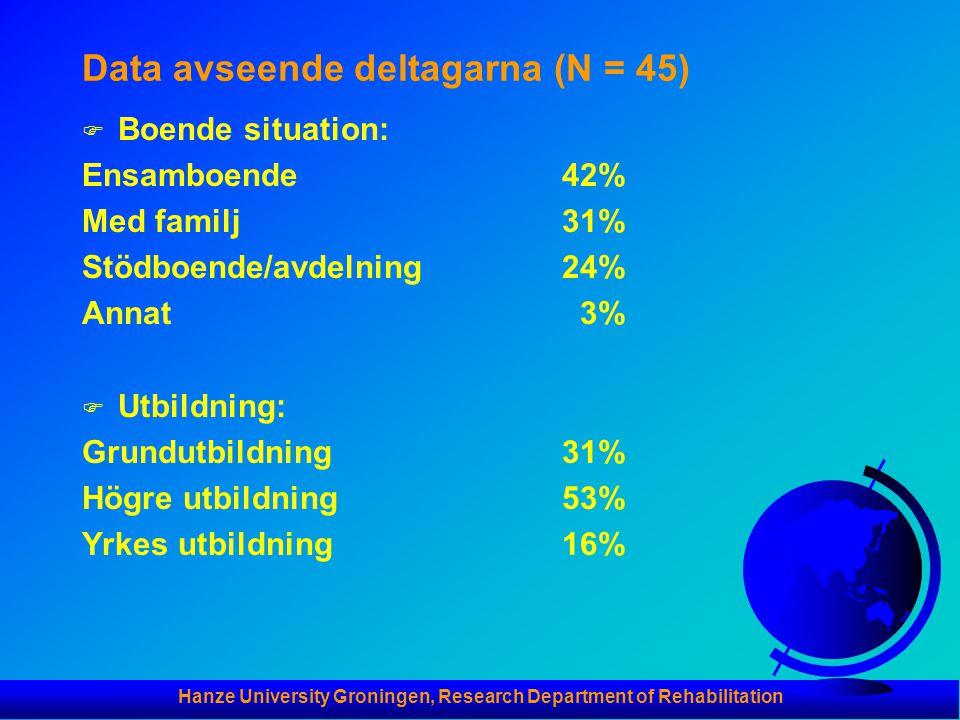 Hanze University Groningen, Research Department of Rehabilitation Data avseende deltagarna (N = 45) F Boende situation: Ensamboende42% Med familj31% Stödboende/avdelning24% Annat 3% F Utbildning: Grundutbildning31% Högre utbildning53% Yrkes utbildning 16%