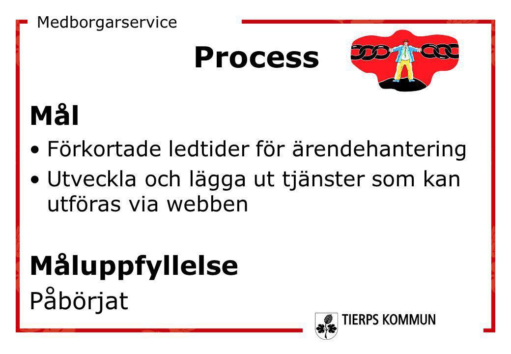 Process Mål •Förkortade ledtider för ärendehantering •Utveckla och lägga ut tjänster som kan utföras via webben Måluppfyllelse Påbörjat Medborgarservi
