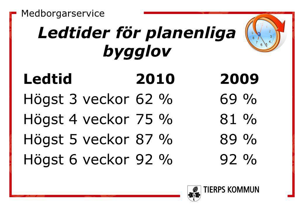 Ledtider för planenliga bygglov Ledtid20102009 Högst 3 veckor62 %69 % Högst 4 veckor75 %81 % Högst 5 veckor 87 %89 % Högst 6 veckor92 %92 % Medborgars