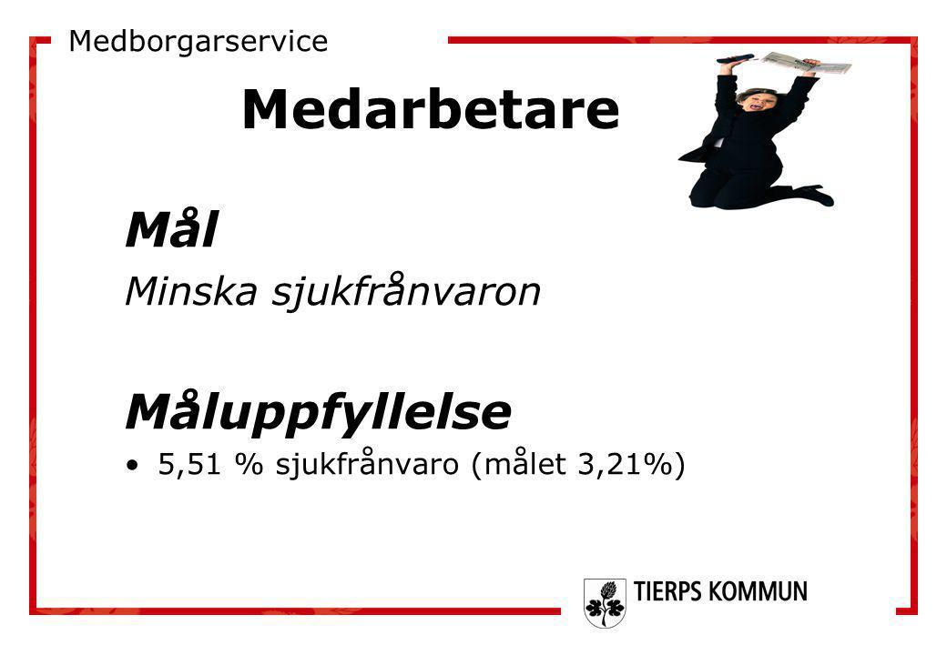 Mål Minska sjukfrånvaron Måluppfyllelse •5,51 % sjukfrånvaro (målet 3,21%) Medarbetare Medborgarservice