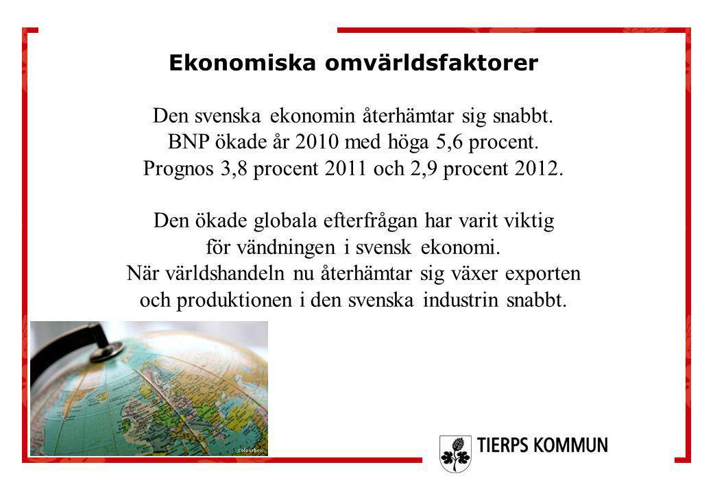Ekonomiska omvärldsfaktorer Den svenska ekonomin återhämtar sig snabbt. BNP ökade år 2010 med höga 5,6 procent. Prognos 3,8 procent 2011 och 2,9 proce