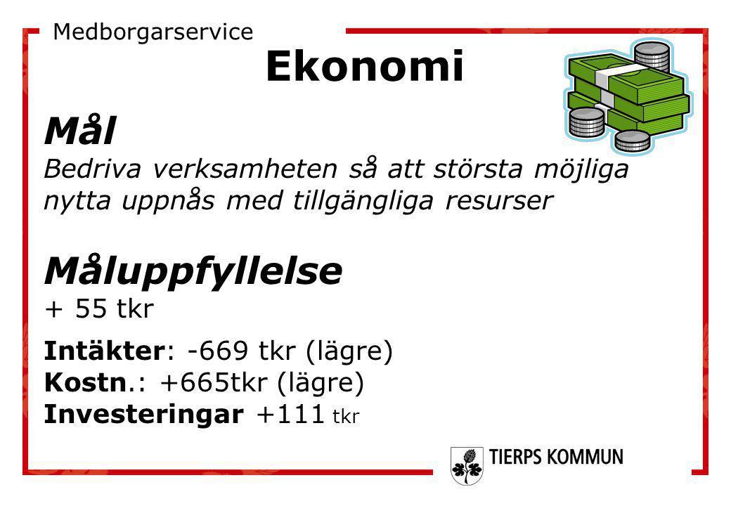 Ekonomi Mål Bedriva verksamheten så att största möjliga nytta uppnås med tillgängliga resurser Måluppfyllelse + 55 tkr Intäkter: -669 tkr (lägre) Kost