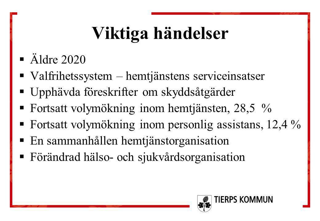 Viktiga händelser  Äldre 2020  Valfrihetssystem – hemtjänstens serviceinsatser  Upphävda föreskrifter om skyddsåtgärder  Fortsatt volymökning inom