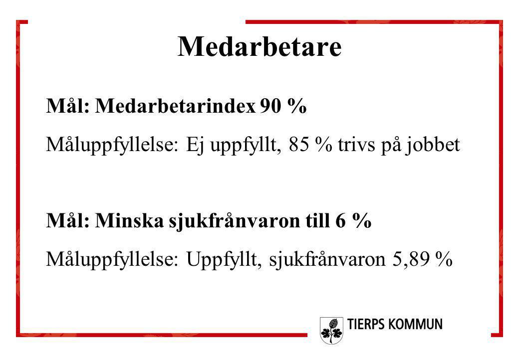Medarbetare Mål: Medarbetarindex 90 % Måluppfyllelse: Ej uppfyllt, 85 % trivs på jobbet Mål: Minska sjukfrånvaron till 6 % Måluppfyllelse: Uppfyllt, s