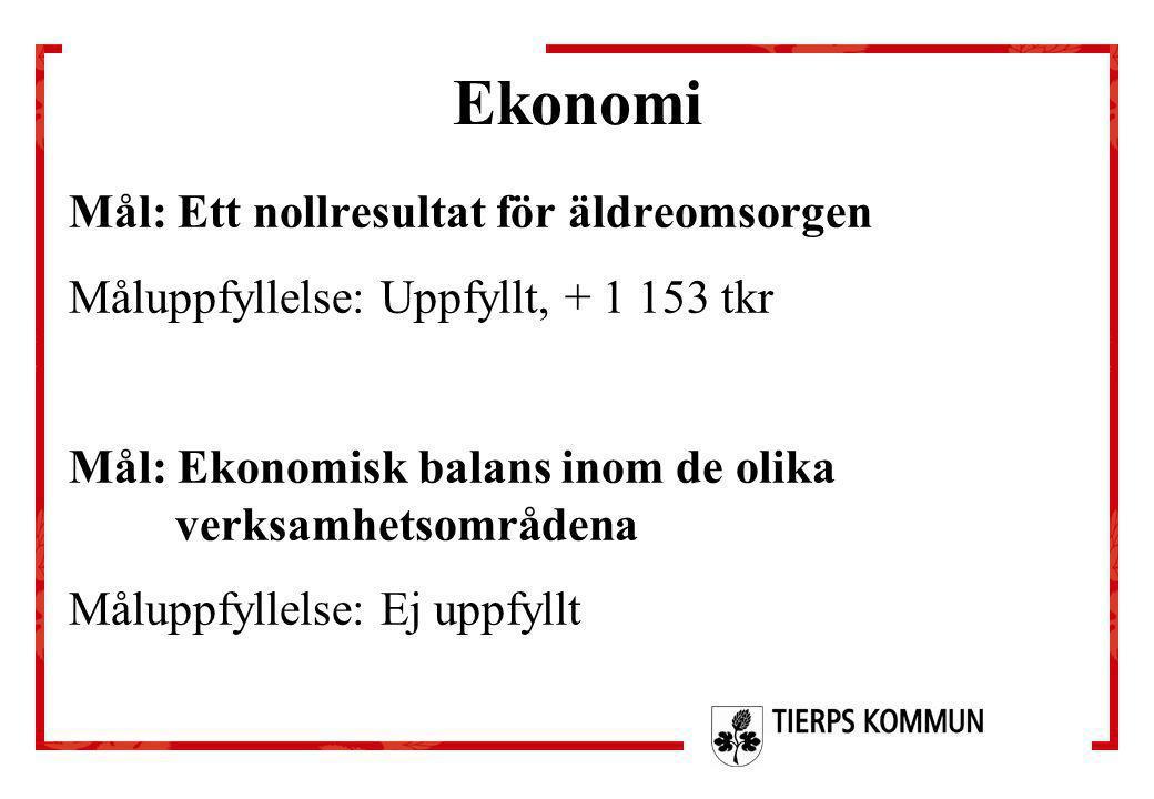 Ekonomi Mål: Ett nollresultat för äldreomsorgen Måluppfyllelse: Uppfyllt, + 1 153 tkr Mål: Ekonomisk balans inom de olika verksamhetsområdena Måluppfy