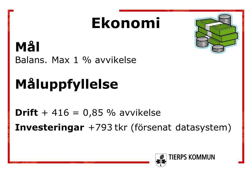 Ekonomi Mål Balans. Max 1 % avvikelse Måluppfyllelse Drift + 416 = 0,85 % avvikelse Investeringar +793 tkr (försenat datasystem)