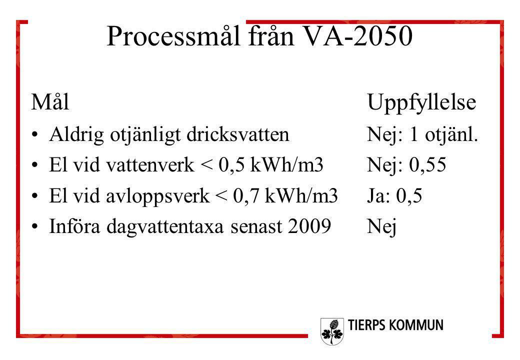 Processmål från VA-2050 MålUppfyllelse •Aldrig otjänligt dricksvattenNej: 1 otjänl. •El vid vattenverk < 0,5 kWh/m3Nej: 0,55 •El vid avloppsverk < 0,7