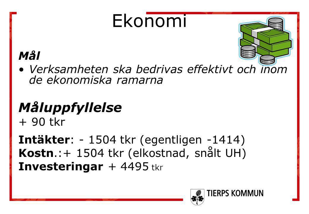 Ekonomi Mål •Verksamheten ska bedrivas effektivt och inom de ekonomiska ramarna Måluppfyllelse + 90 tkr Intäkter: - 1504 tkr (egentligen -1414) Kostn.