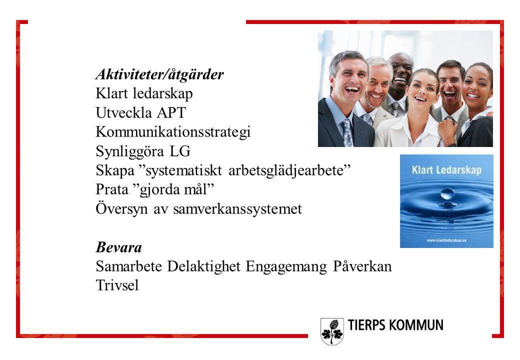 """Aktiviteter/åtgärder Klart ledarskap Utveckla APT Kommunikationsstrategi Synliggöra LG Skapa """"systematiskt arbetsglädjearbete"""" Prata """"gjorda mål"""" Över"""