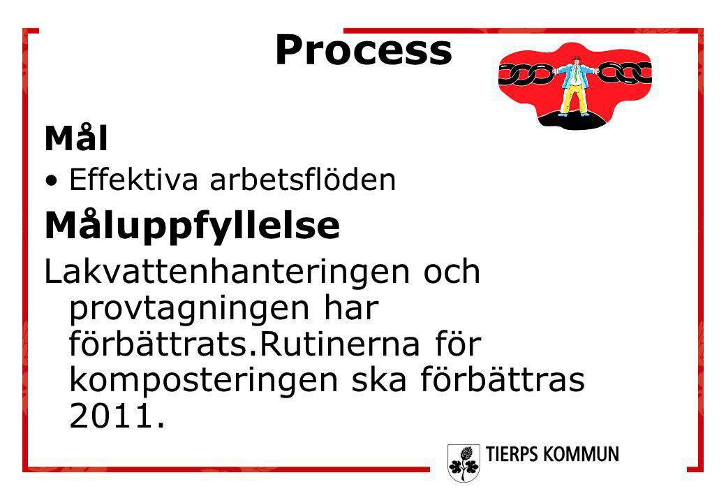 Process Mål •Effektiva arbetsflöden Måluppfyllelse Lakvattenhanteringen och provtagningen har förbättrats.Rutinerna för komposteringen ska förbättras