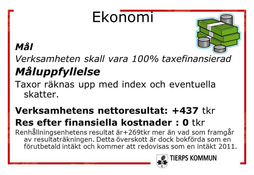 Ekonomi Mål Verksamheten skall vara 100% taxefinansierad Måluppfyllelse Taxor räknas upp med index och eventuella skatter. Verksamhetens nettoresultat
