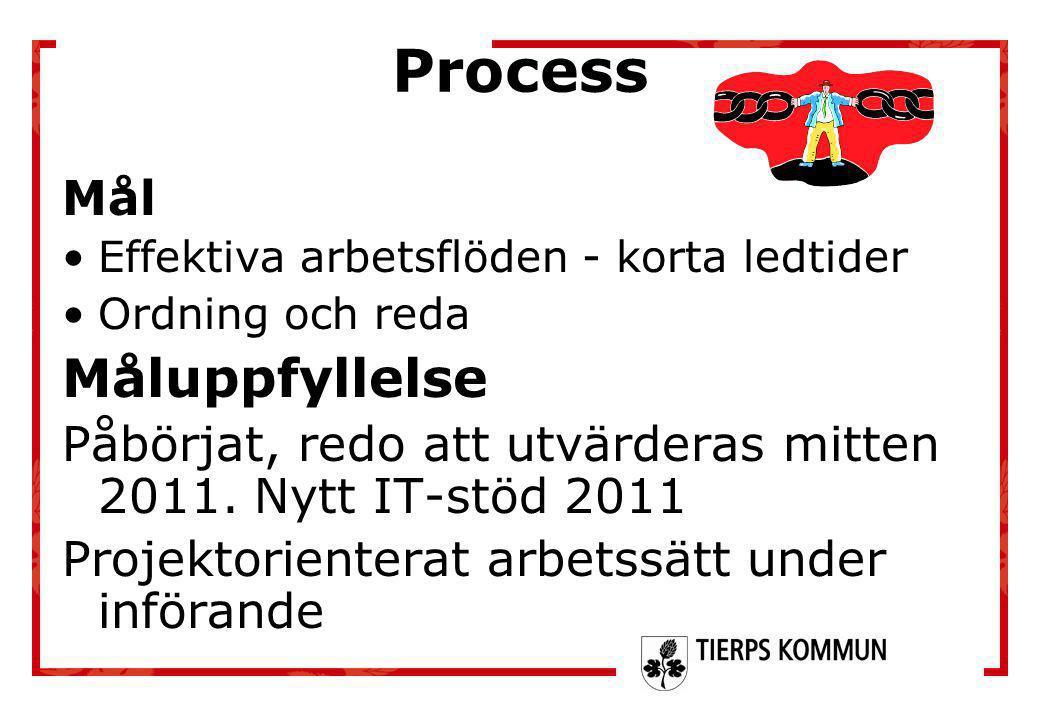 Process Mål •Effektiva arbetsflöden - korta ledtider •Ordning och reda Måluppfyllelse Påbörjat, redo att utvärderas mitten 2011. Nytt IT-stöd 2011 Pro