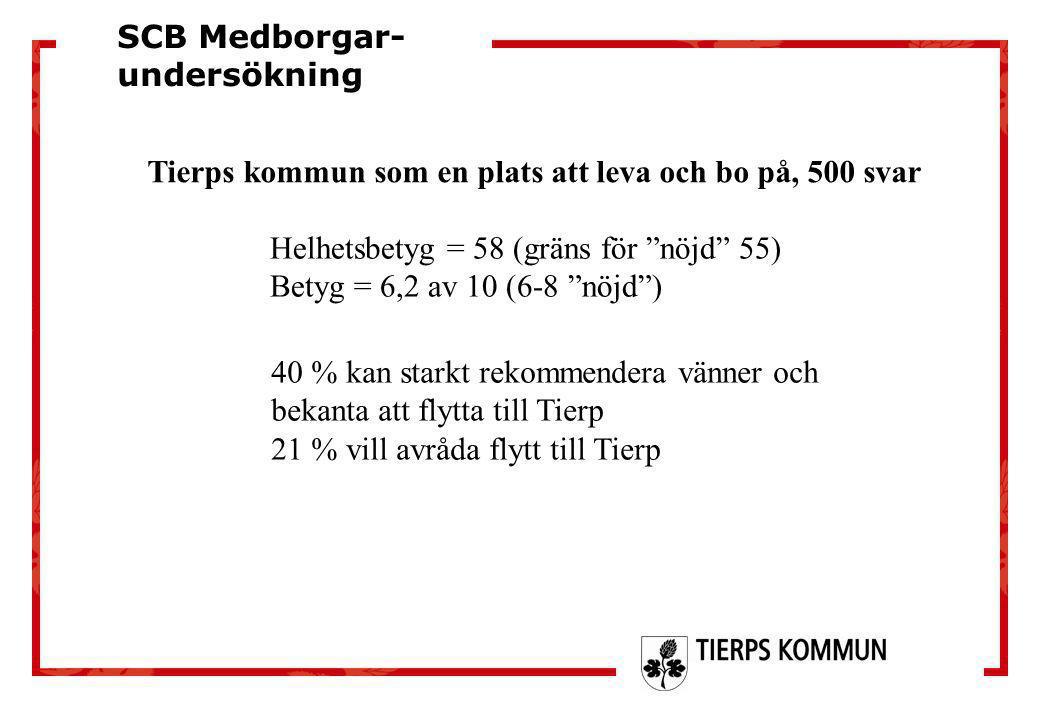 """Tierps kommun som en plats att leva och bo på, 500 svar SCB Medborgar- undersökning Helhetsbetyg = 58 (gräns för """"nöjd"""" 55) Betyg = 6,2 av 10 (6-8 """"nö"""