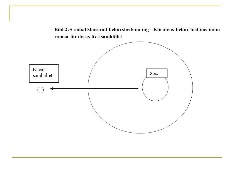 Bild 2:Samhällsbaserad behovsbedömning – - Klientens behov bedöms inom ramen för deras liv i samhället Soc. Klient i samhället