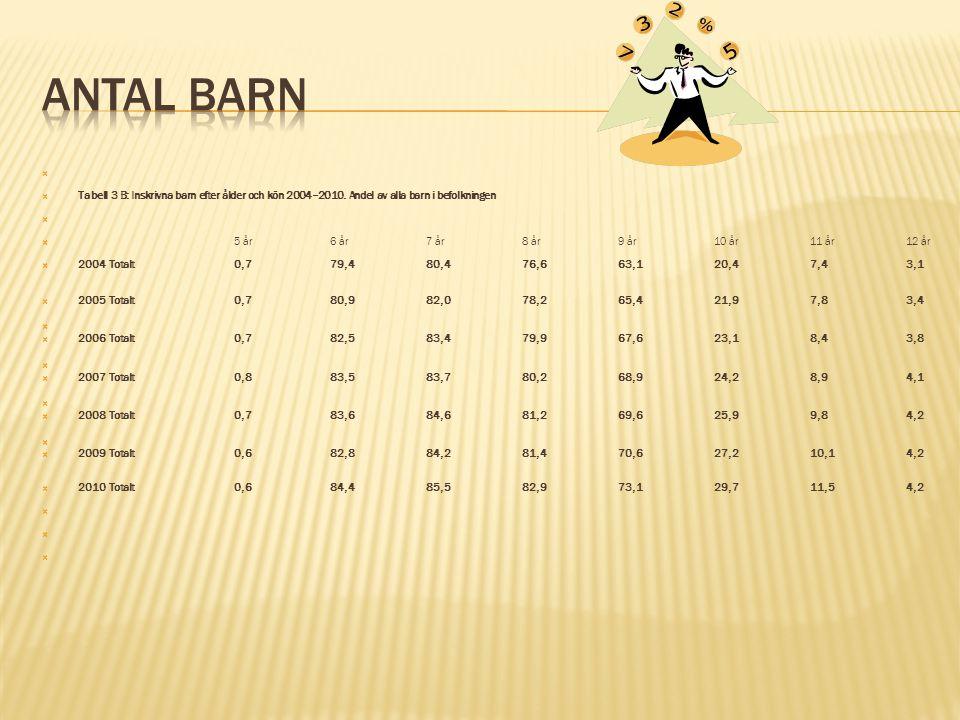   Tabell 3 B: Inskrivna barn efter ålder och kön 2004–2010.
