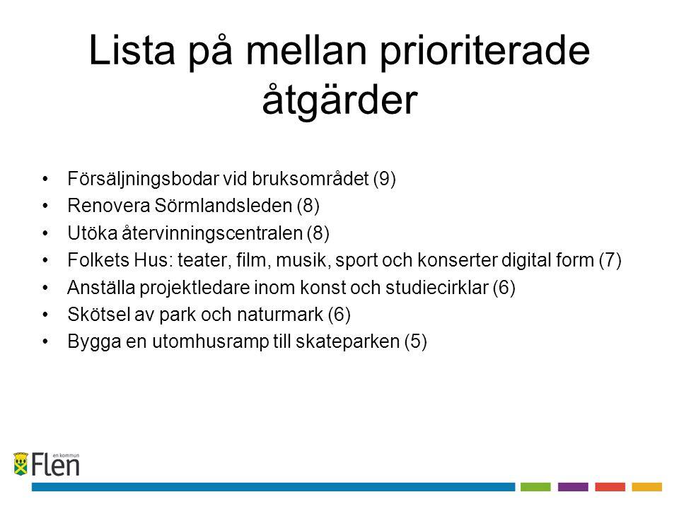 Lista på mellan prioriterade åtgärder •Försäljningsbodar vid bruksområdet (9) •Renovera Sörmlandsleden (8) •Utöka återvinningscentralen (8) •Folkets Hus: teater, film, musik, sport och konserter digital form (7) •Anställa projektledare inom konst och studiecirklar (6) •Skötsel av park och naturmark (6) •Bygga en utomhusramp till skateparken (5)