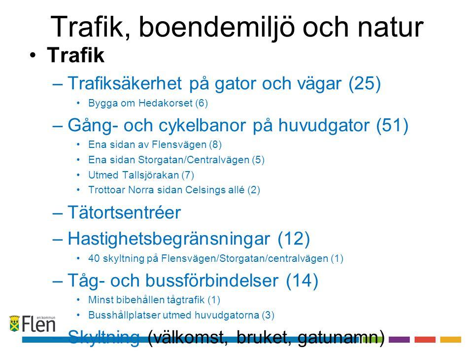 Trafik, boendemiljö och natur •Trafik –Trafiksäkerhet på gator och vägar (25) •Bygga om Hedakorset (6) –Gång- och cykelbanor på huvudgator (51) •Ena sidan av Flensvägen (8) •Ena sidan Storgatan/Centralvägen (5) •Utmed Tallsjörakan (7) •Trottoar Norra sidan Celsings allé (2) –Tätortsentréer –Hastighetsbegränsningar (12) •40 skyltning på Flensvägen/Storgatan/centralvägen (1) –Tåg- och bussförbindelser (14) •Minst bibehållen tågtrafik (1) •Busshållplatser utmed huvudgatorna (3) –Skyltning (välkomst, bruket, gatunamn)
