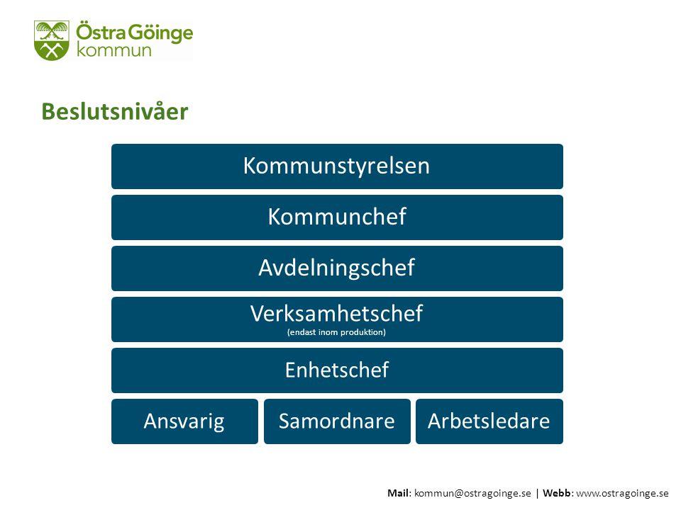Mail: kommun@ostragoinge.se | Webb: www.ostragoinge.se Förvaltningsorganisation 2013 Kommunchef Strategiska enheter ProduktionBildningStöd & OmsorgSamhällsbyggnad Ledningsstöd & Service Kommunchefens ledningsgrupp Ledningssekreterare