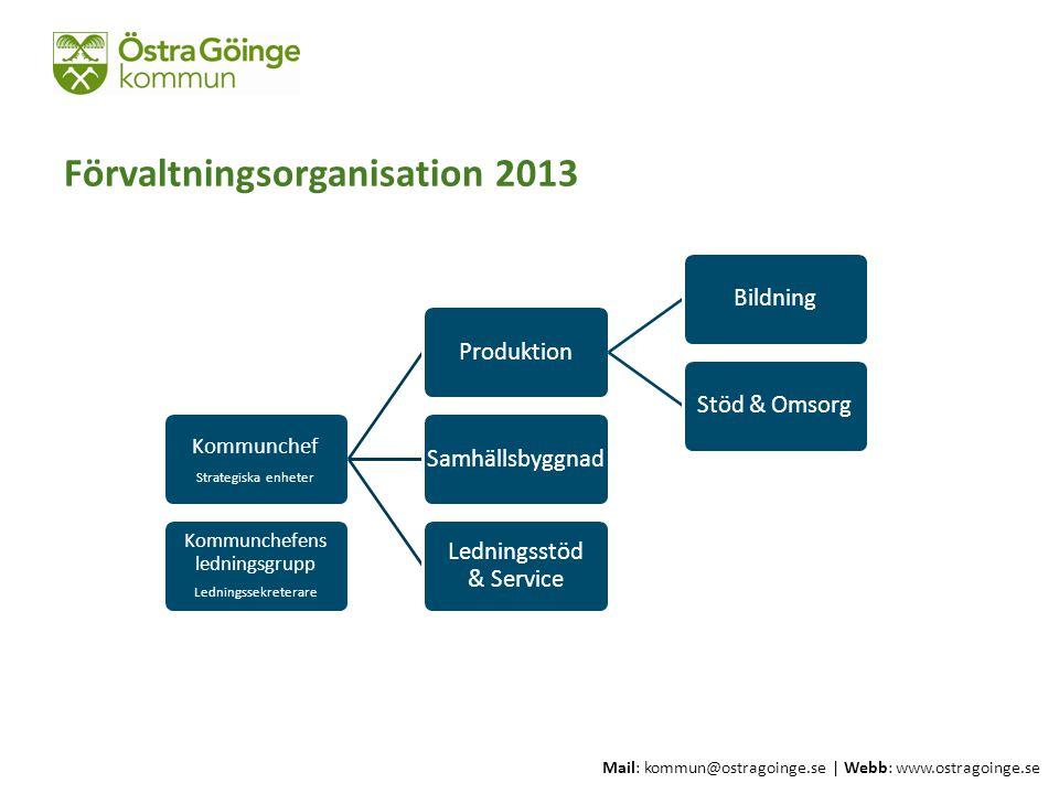 Mail: kommun@ostragoinge.se | Webb: www.ostragoinge.se Förvaltningsorganisation 2013 Kommunchef Strategiska enheter ProduktionBildningStöd & OmsorgSam