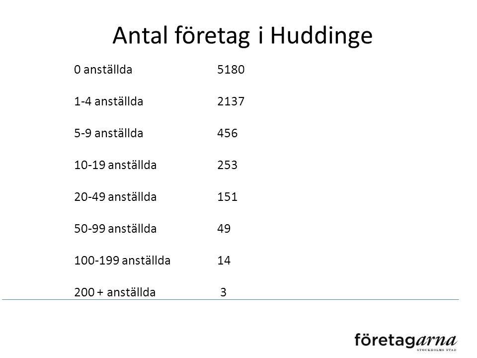Antal företag i Huddinge