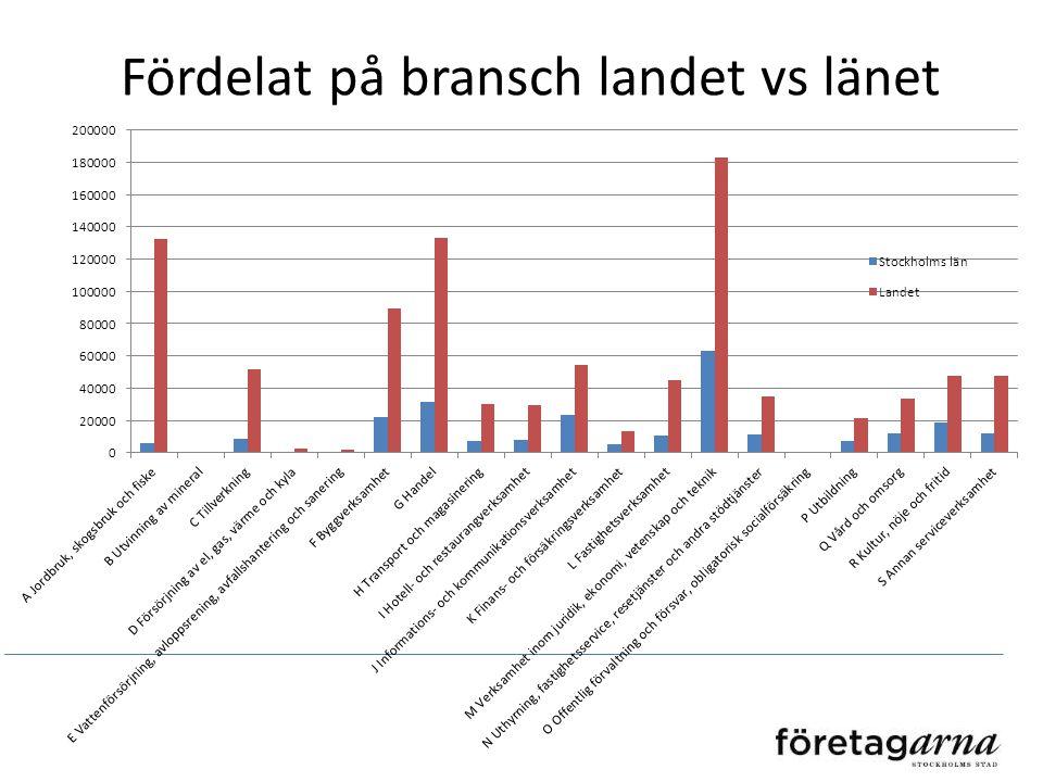 Hela Söderort 0 anställda26 388 1-4 anställda8 247 5-9 anställda1 776 10-19 anställda1 042 20-49 anställda659 50-99 anställda185 100-199 anställda77 2