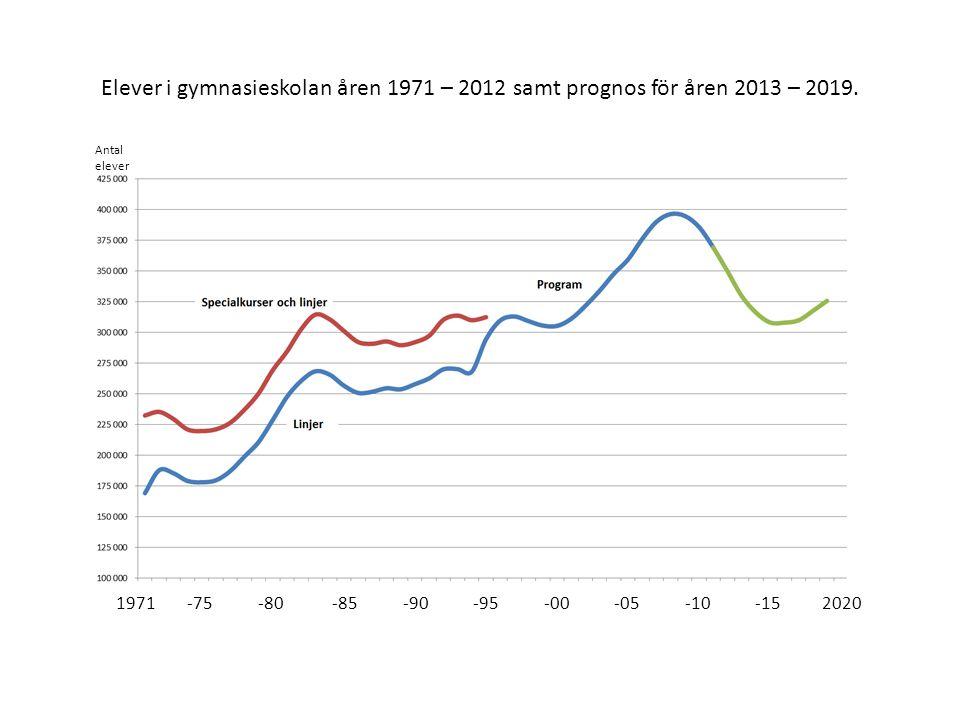 1971 -75 -80 -85 -90 -95 -00 -05 -10 -15 2020 Elever i gymnasieskolan åren 1971 – 2012 samt prognos för åren 2013 – 2019.