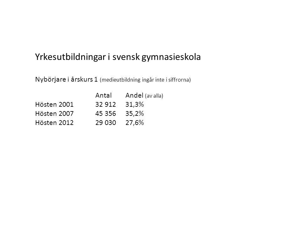 Yrkesutbildningar i svensk gymnasieskola Nybörjare i årskurs 1 (medieutbildning ingår inte i siffrorna) AntalAndel (av alla) Hösten 200132 91231,3% Hösten 200745 35635,2% Hösten 201229 03027,6%