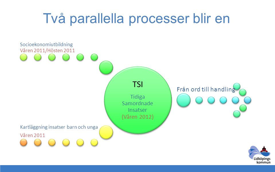 Två parallella processer blir en TSI Tidiga Samordnade Insatser (Våren 2012) Socioekonomiutbildning Våren 2011/Hösten 2011 Kartläggning insatser barn