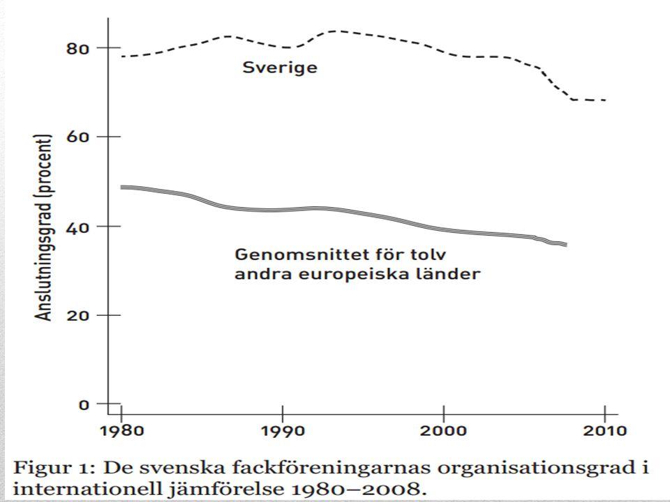 Facket och Occupy •Arbetarrörelsen 99% •Storstrejken 1909 •1932 (S i regering 44år) •1938 Saltsjöbaden