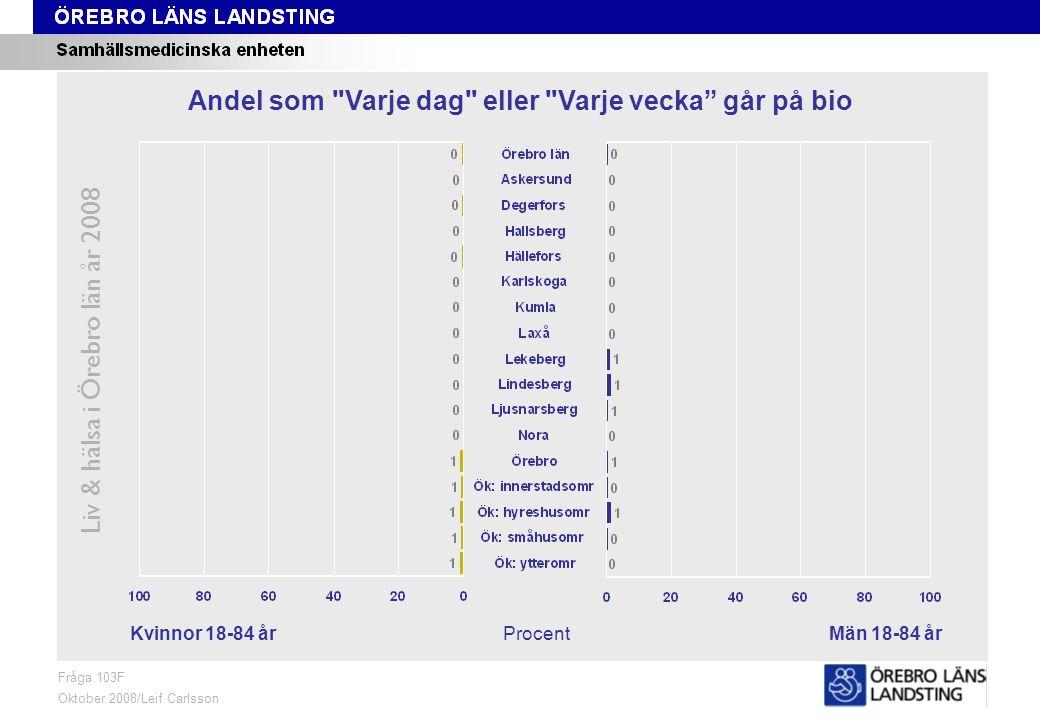 Fråga 103F, kön och område Liv & hälsa i Örebro län år 2008 Fråga 103F Oktober 2008/Leif Carlsson ProcentKvinnor 18-84 årMän 18-84 år Andel som Varje dag eller Varje vecka går på bio