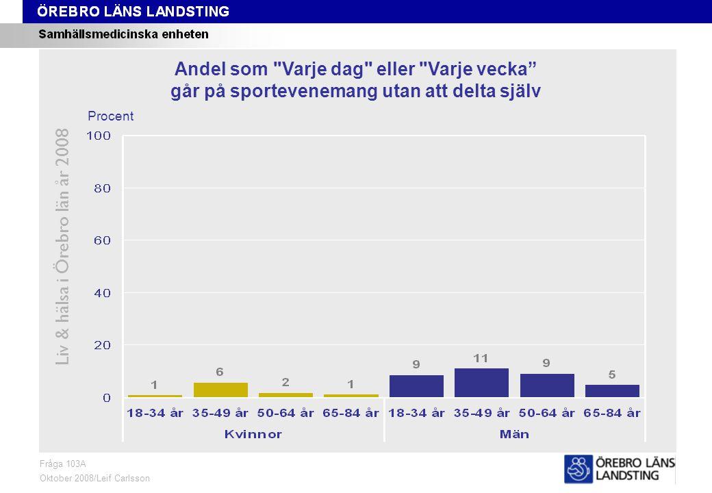 Fråga 103A, ålder och kön Liv & hälsa i Örebro län år 2008 Fråga 103A Oktober 2008/Leif Carlsson Procent Andel som Varje dag eller Varje vecka går på sportevenemang utan att delta själv