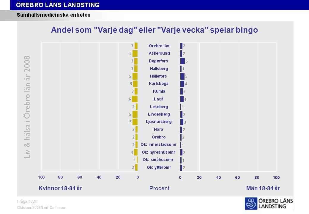 Fråga 103H, kön och område Liv & hälsa i Örebro län år 2008 Fråga 103H Oktober 2008/Leif Carlsson ProcentKvinnor 18-84 årMän 18-84 år Andel som Varje dag eller Varje vecka spelar bingo