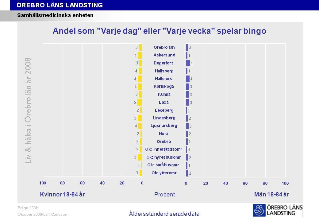 Fråga 103H, kön och område, åldersstandardiserade data Liv & hälsa i Örebro län år 2008 Fråga 103H Oktober 2008/Leif Carlsson Åldersstandardiserade data ProcentKvinnor 18-84 årMän 18-84 år Andel som Varje dag eller Varje vecka spelar bingo