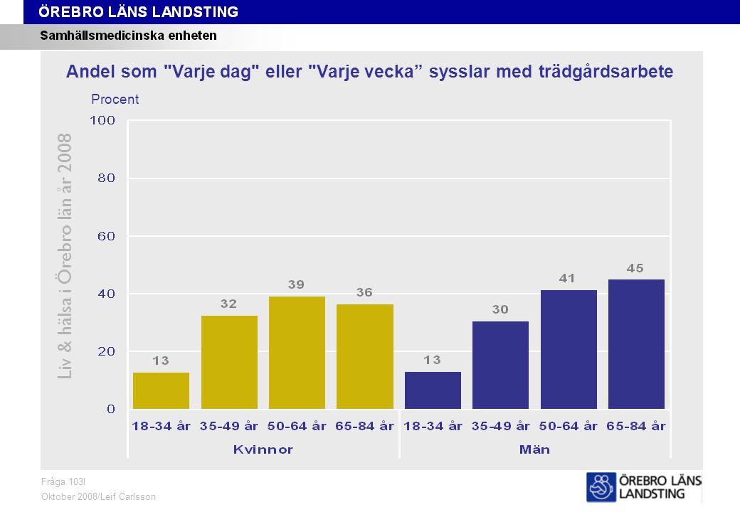 Fråga 103I, ålder och kön Liv & hälsa i Örebro län år 2008 Fråga 103I Oktober 2008/Leif Carlsson Procent Andel som Varje dag eller Varje vecka sysslar med trädgårdsarbete