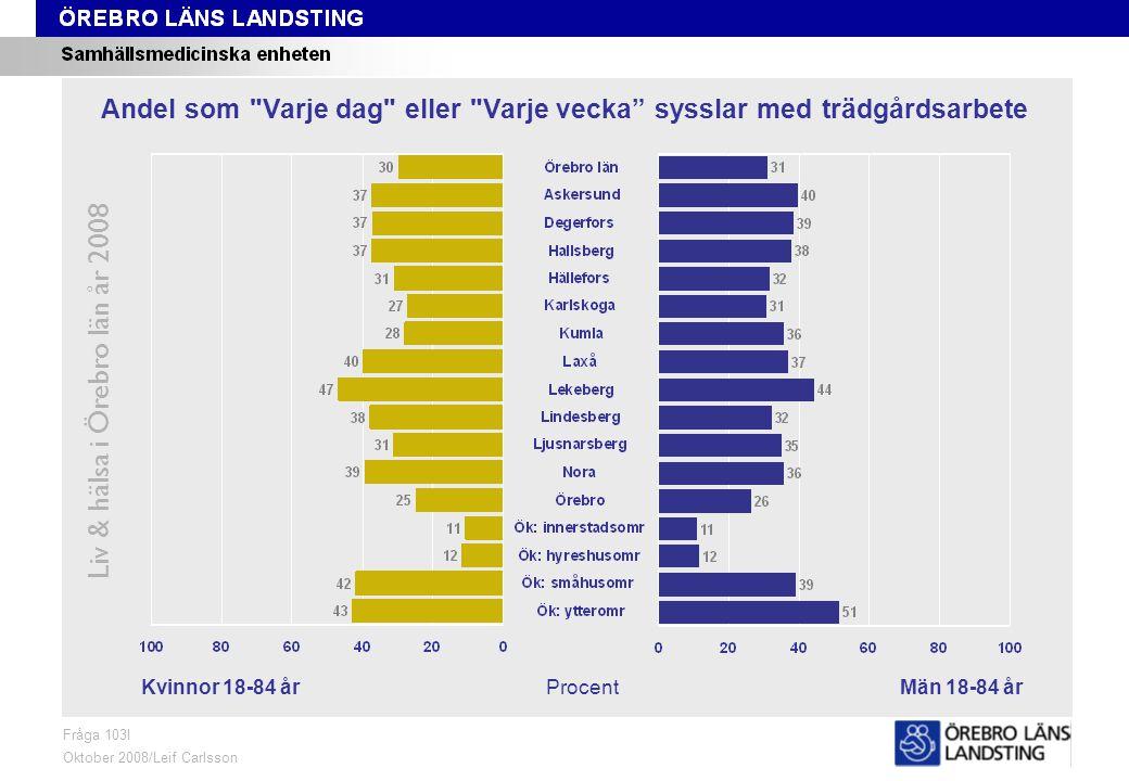 Fråga 103I, kön och område Liv & hälsa i Örebro län år 2008 Fråga 103I Oktober 2008/Leif Carlsson ProcentKvinnor 18-84 årMän 18-84 år Andel som