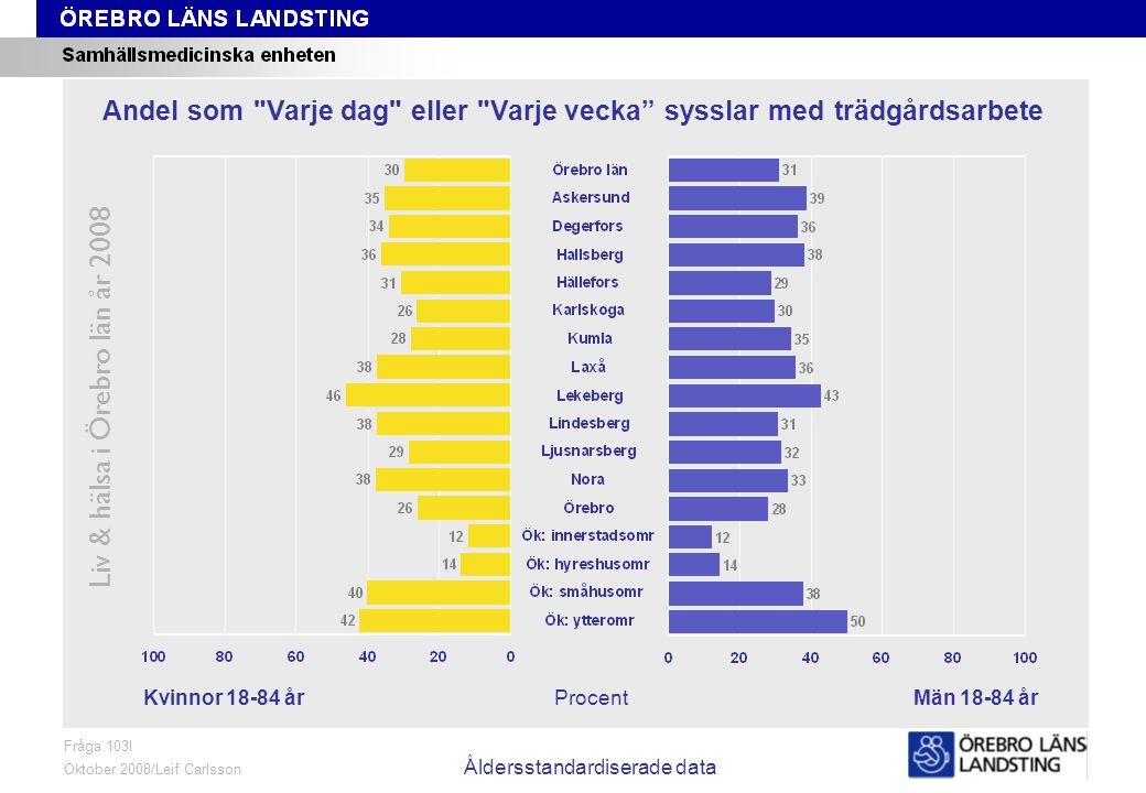 Fråga 103I, kön och område, åldersstandardiserade data Liv & hälsa i Örebro län år 2008 Fråga 103I Oktober 2008/Leif Carlsson Åldersstandardiserade da
