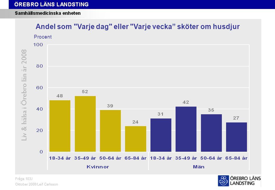 Fråga 103J, ålder och kön Liv & hälsa i Örebro län år 2008 Fråga 103J Oktober 2008/Leif Carlsson Procent Andel som