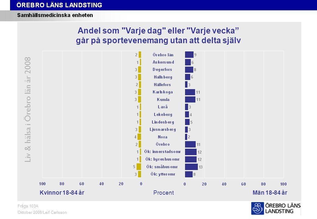 Fråga 103A, kön och område Liv & hälsa i Örebro län år 2008 Fråga 103A Oktober 2008/Leif Carlsson ProcentKvinnor 18-84 årMän 18-84 år Andel som Varje dag eller Varje vecka går på sportevenemang utan att delta själv