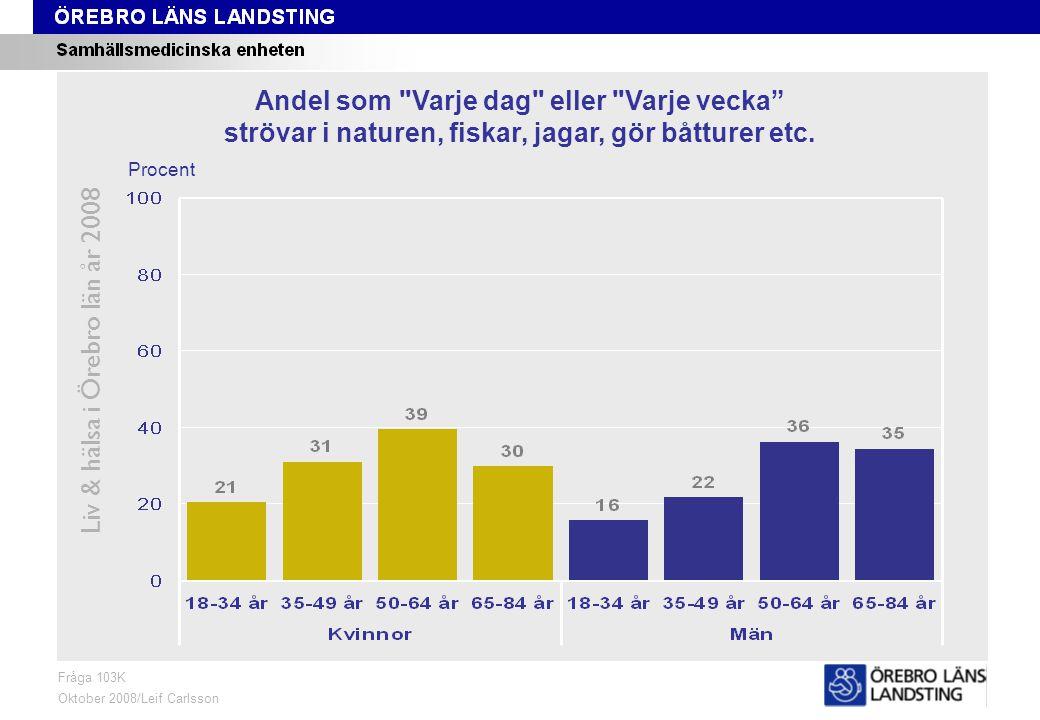 Fråga 103K, ålder och kön Liv & hälsa i Örebro län år 2008 Fråga 103K Oktober 2008/Leif Carlsson Procent Andel som Varje dag eller Varje vecka strövar i naturen, fiskar, jagar, gör båtturer etc.