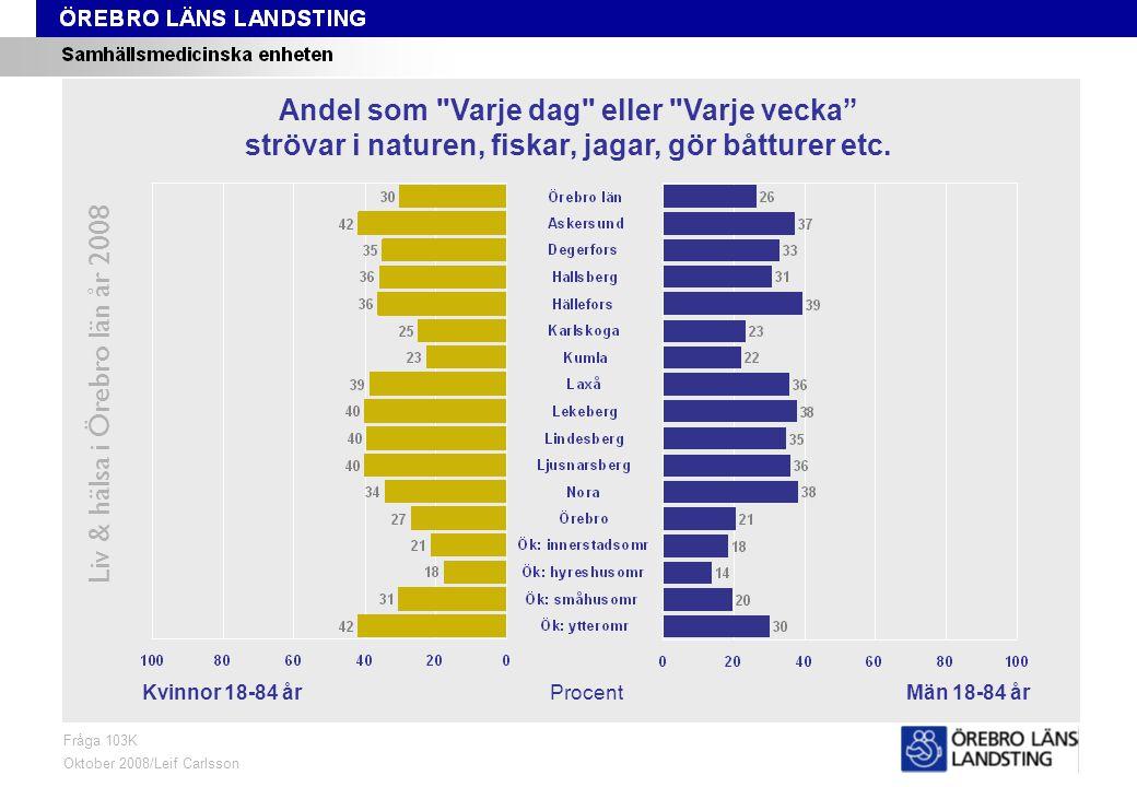 Fråga 103K, kön och område Liv & hälsa i Örebro län år 2008 Fråga 103K Oktober 2008/Leif Carlsson ProcentKvinnor 18-84 årMän 18-84 år Andel som Varje dag eller Varje vecka strövar i naturen, fiskar, jagar, gör båtturer etc.