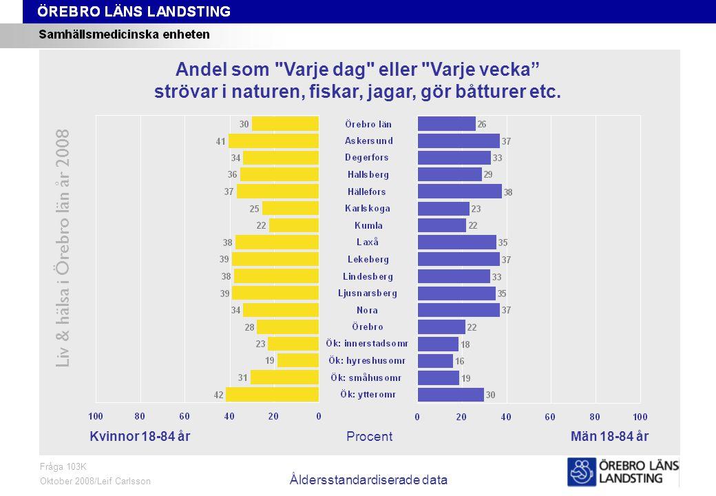 Fråga 103K, kön och område, åldersstandardiserade data Liv & hälsa i Örebro län år 2008 Fråga 103K Oktober 2008/Leif Carlsson Åldersstandardiserade da