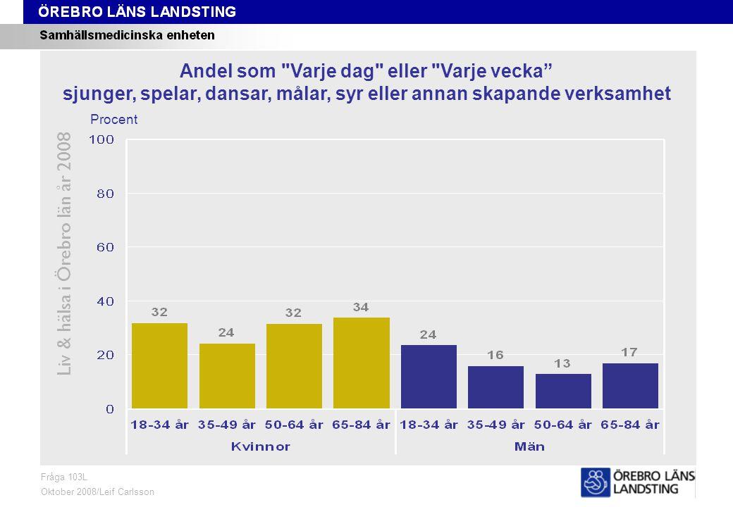 Fråga 103L, ålder och kön Liv & hälsa i Örebro län år 2008 Fråga 103L Oktober 2008/Leif Carlsson Procent Andel som Varje dag eller Varje vecka sjunger, spelar, dansar, målar, syr eller annan skapande verksamhet