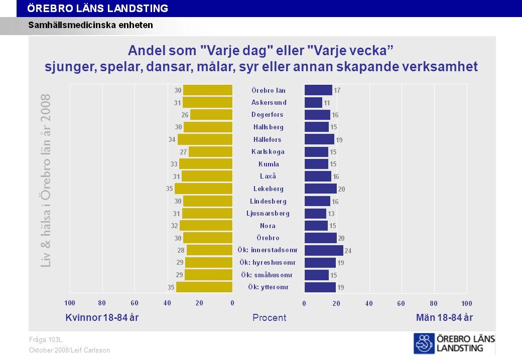 Fråga 103L, kön och område Liv & hälsa i Örebro län år 2008 Fråga 103L Oktober 2008/Leif Carlsson ProcentKvinnor 18-84 årMän 18-84 år Andel som