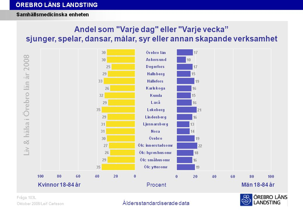 Fråga 103L, kön och område, åldersstandardiserade data Liv & hälsa i Örebro län år 2008 Fråga 103L Oktober 2008/Leif Carlsson Åldersstandardiserade da