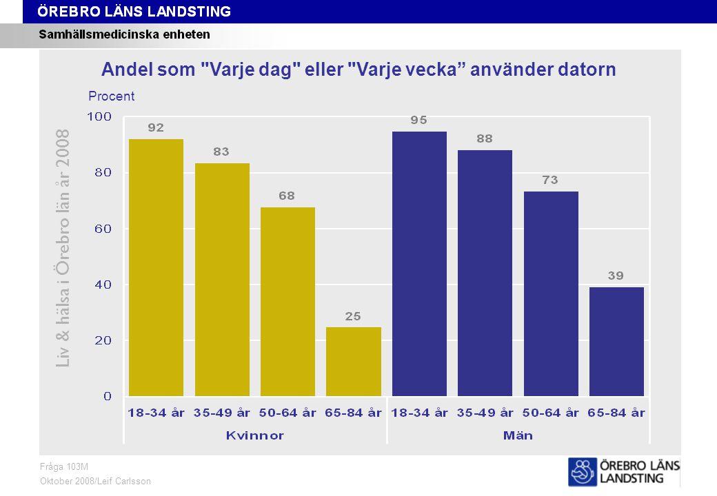 Fråga 103M, ålder och kön Liv & hälsa i Örebro län år 2008 Fråga 103M Oktober 2008/Leif Carlsson Procent Andel som Varje dag eller Varje vecka använder datorn