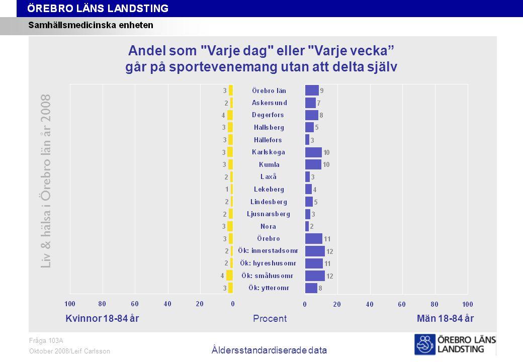 Fråga 103A, kön och område, åldersstandardiserade data Liv & hälsa i Örebro län år 2008 Fråga 103A Oktober 2008/Leif Carlsson Åldersstandardiserade da