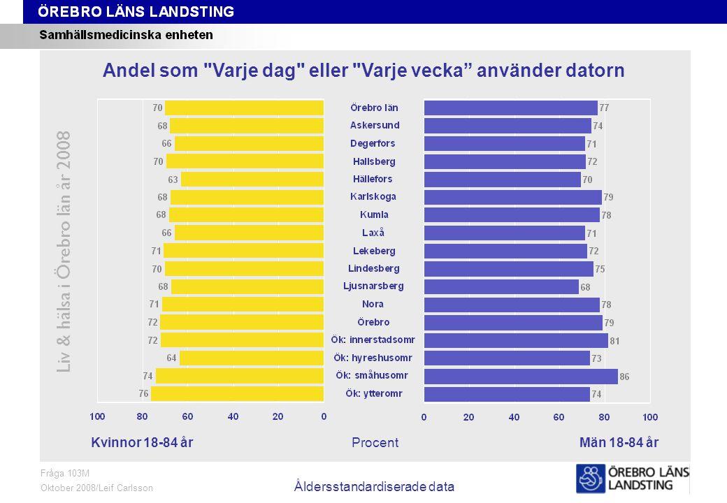 Fråga 103M, kön och område, åldersstandardiserade data Liv & hälsa i Örebro län år 2008 Fråga 103M Oktober 2008/Leif Carlsson Åldersstandardiserade da