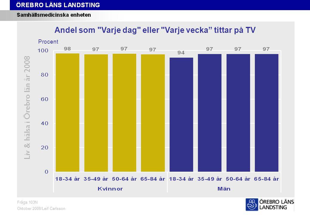 Fråga 103N, ålder och kön Liv & hälsa i Örebro län år 2008 Fråga 103N Oktober 2008/Leif Carlsson Procent Andel som Varje dag eller Varje vecka tittar på TV